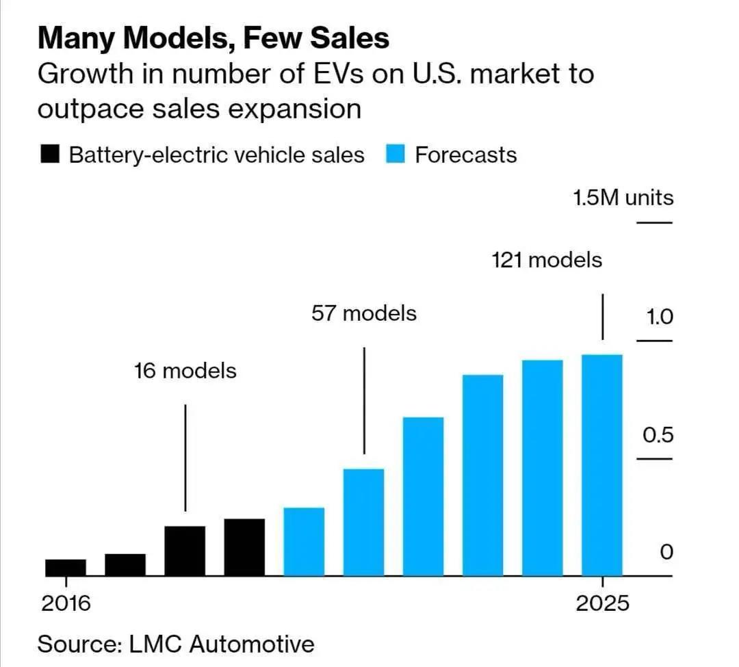 以美国为鉴 电动汽车产能过剩需警惕