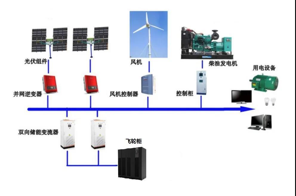 分析丨飞轮储能技术在微电网中的