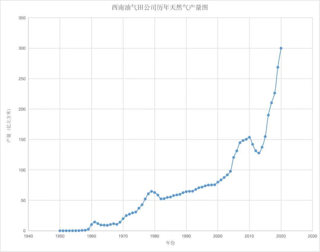 西南油气田公司历年天然气产量图,来源:中国石油西南油气田公司