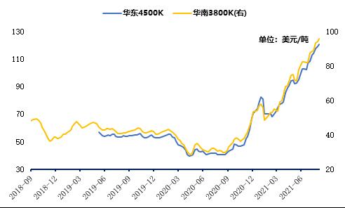 中国动力煤进口到岸价格指数(CICI指数)走势