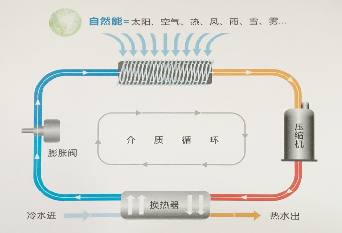 领驭自然能热泵,以创新共赢低碳