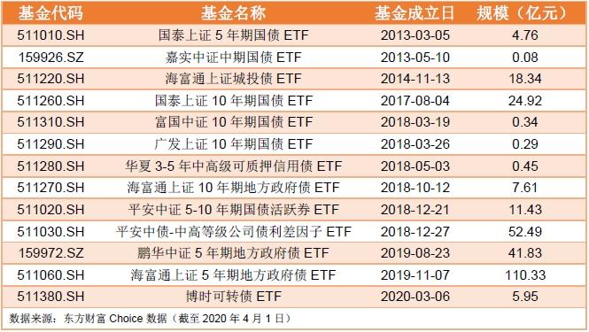 广东证券配资平台:证券杠杆配资平台嘉理证券:债券型ETF的分类