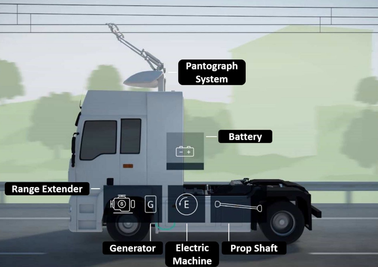 西门子公司提出的通过架空接触网实现动态充电的混合动力车辆结构