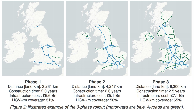"""《白皮书》建议""""英国电力高速公路系统""""先建示范点,后分三步走"""