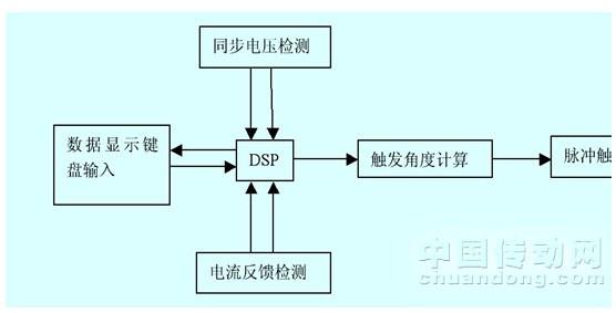 电机软启动控制器的节能研究