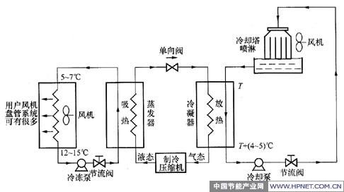 中央空调工作原理系统结构图