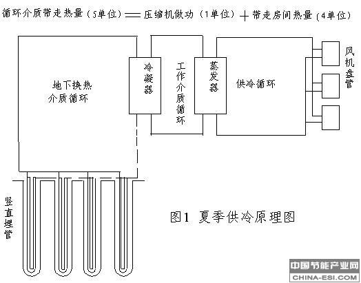 空调压缩机原理图_地源热泵技术工作原理及制冷制热原理图_中国节能产业网