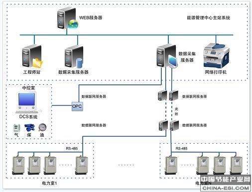 企业能源管理中心系统拓扑图