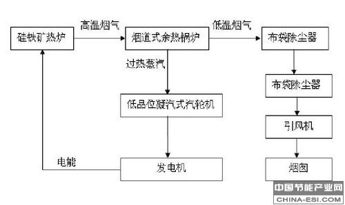 余热发电项目工艺流程图