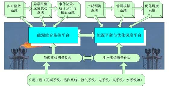 为什么中国要优化能源结构