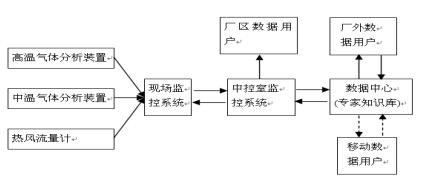 新型干法水泥窑生产运行节能监控优化系统手艺