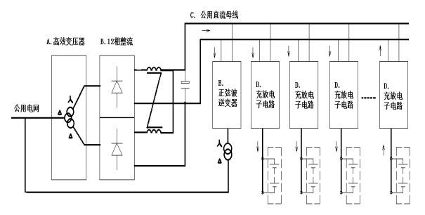 蓄电池化成过程中,蓄电池放电能量回收利用到设备局部直流母线