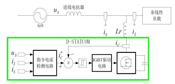 动态谐波抑制及无功补偿系统工作原理图
