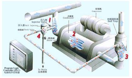中央空调全自动清洗节能系统