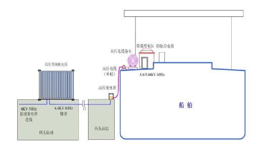 图1 高压变频数字化船用岸电系统示意图 五、主要技术指标 1.高压变频电源输入侧为10kV或6kV交流电源,内部进行AC-DC-AC转换,为6n脉波控整流输入,输出侧为60Hz/6.6kV,为2n+1相电压输出,谐波电压和谐 波电流含量满足IEEStd519-1992和GB/T14549-93《电能质量公用电网谐波》技术要求; 2.